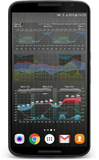 Meteogram Weather and Tide Charts